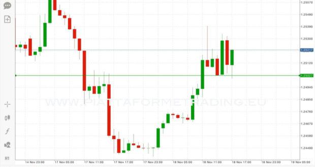 EURUSD trading strategia costo zero