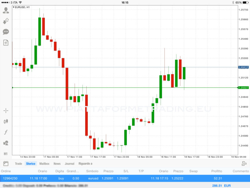 EURUSD trading strategia costo zero