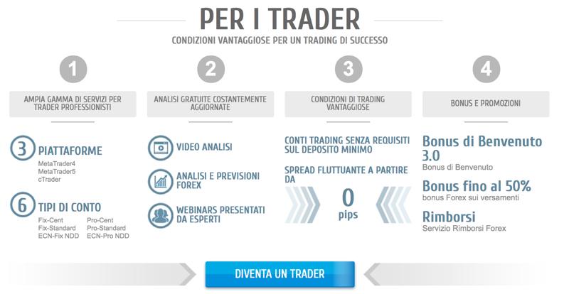 Roboforex per Trader