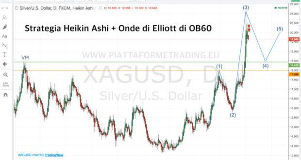 Strategia Heikin Ashi con Onde di Elliott