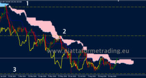 Strategia Ichimoku time frame daily