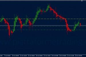 Dollaro canadese: trading short su CADJPY