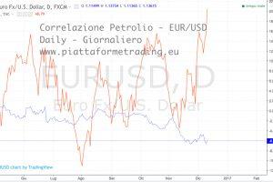 Correlazione petrolio eur/usd daily