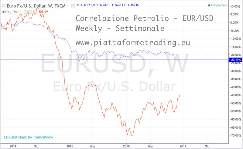 correlazione petrolio EUR/USD weekly