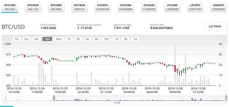 Kdb+ trading system