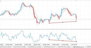 Divergenza del GBPUSD con l'indicatore RSI