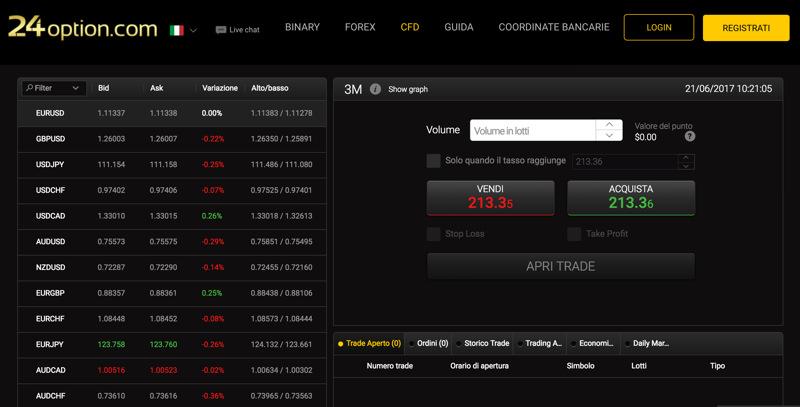 24option: piattaforma di trading forex e cfd