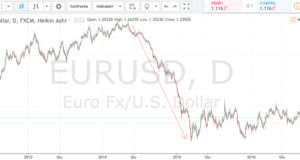 trading di posizione dopo il quantitative easing