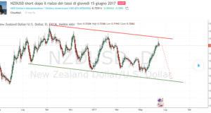 Analisi forex: NZD/USD short