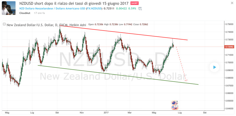 Analisi forex: NZD/USD short