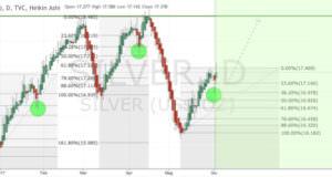 Silver rintraccia a 38.2%