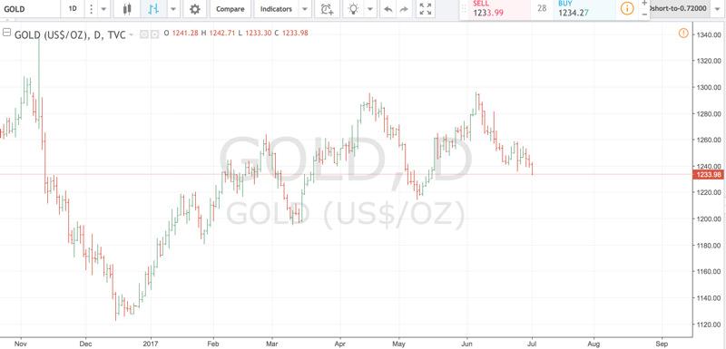trendline: apriamo il grafico dello strumento finanziario