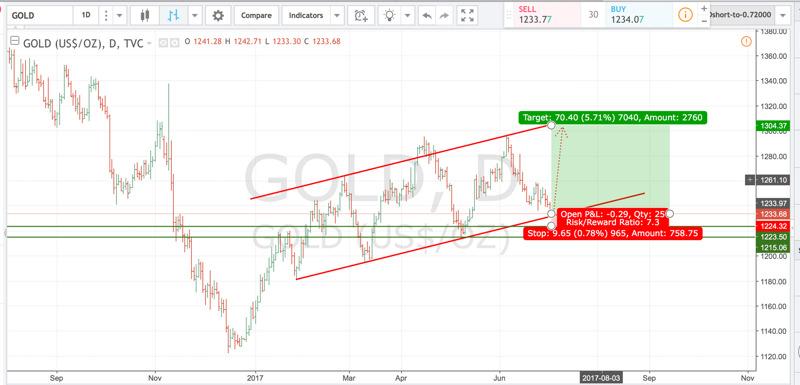 Ingresso a mercato con la strategia delle trendline