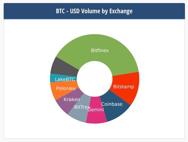 Comparazione di Bitfinex con altri Exchange
