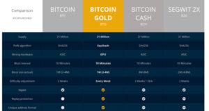 comparazione bitcoin gold