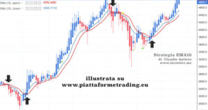 strategia forex