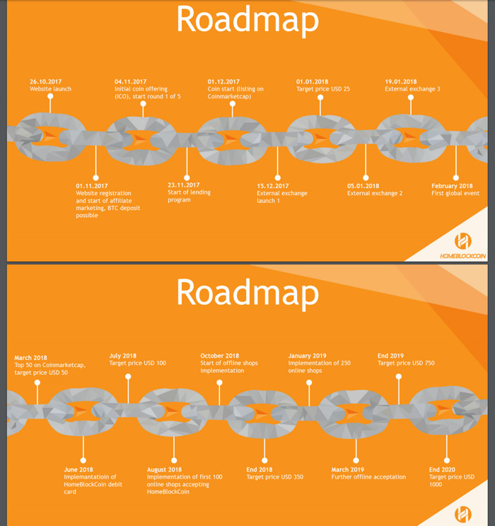 road map homeblockcoin