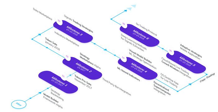 Roadmap di Signals