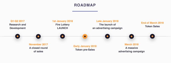 Roadmap di Firelotto