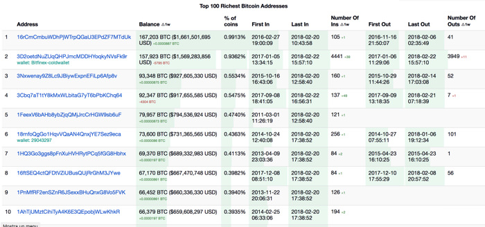 Top 100 Richest Bitcoin Address
