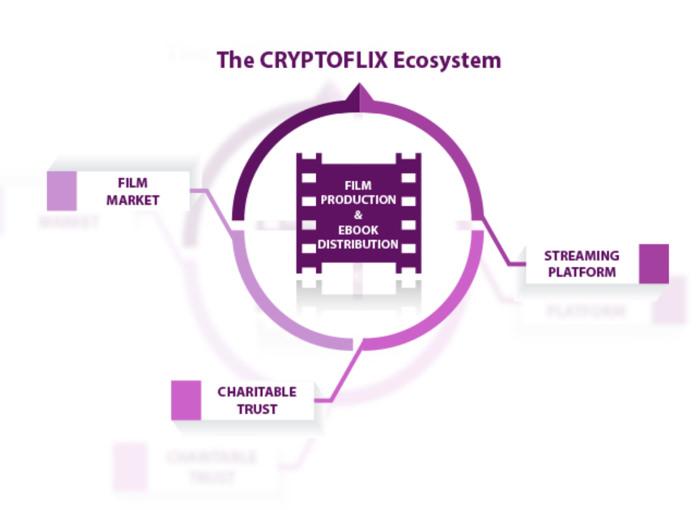 Ecosistema Cryptoflix
